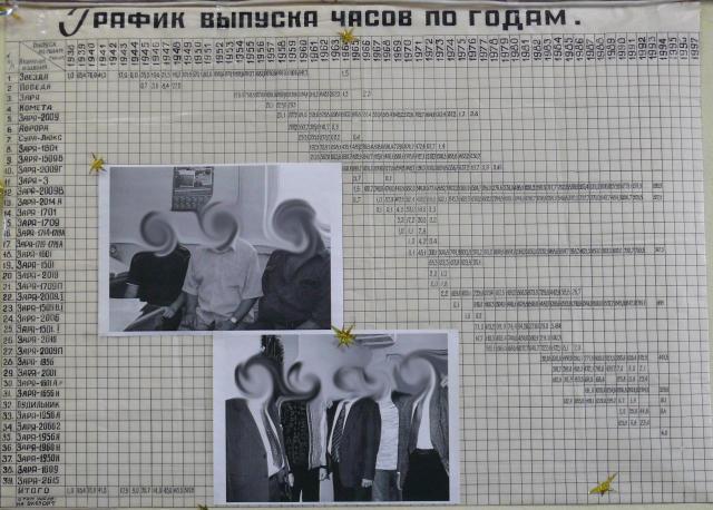 График выпуска часов Пензенского часового завода.jpg